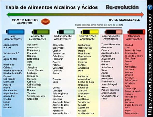 Tabla-Alimentos-Acidos-y-Alcalinos
